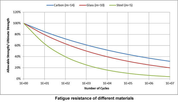 Fatigue of Composite Materials